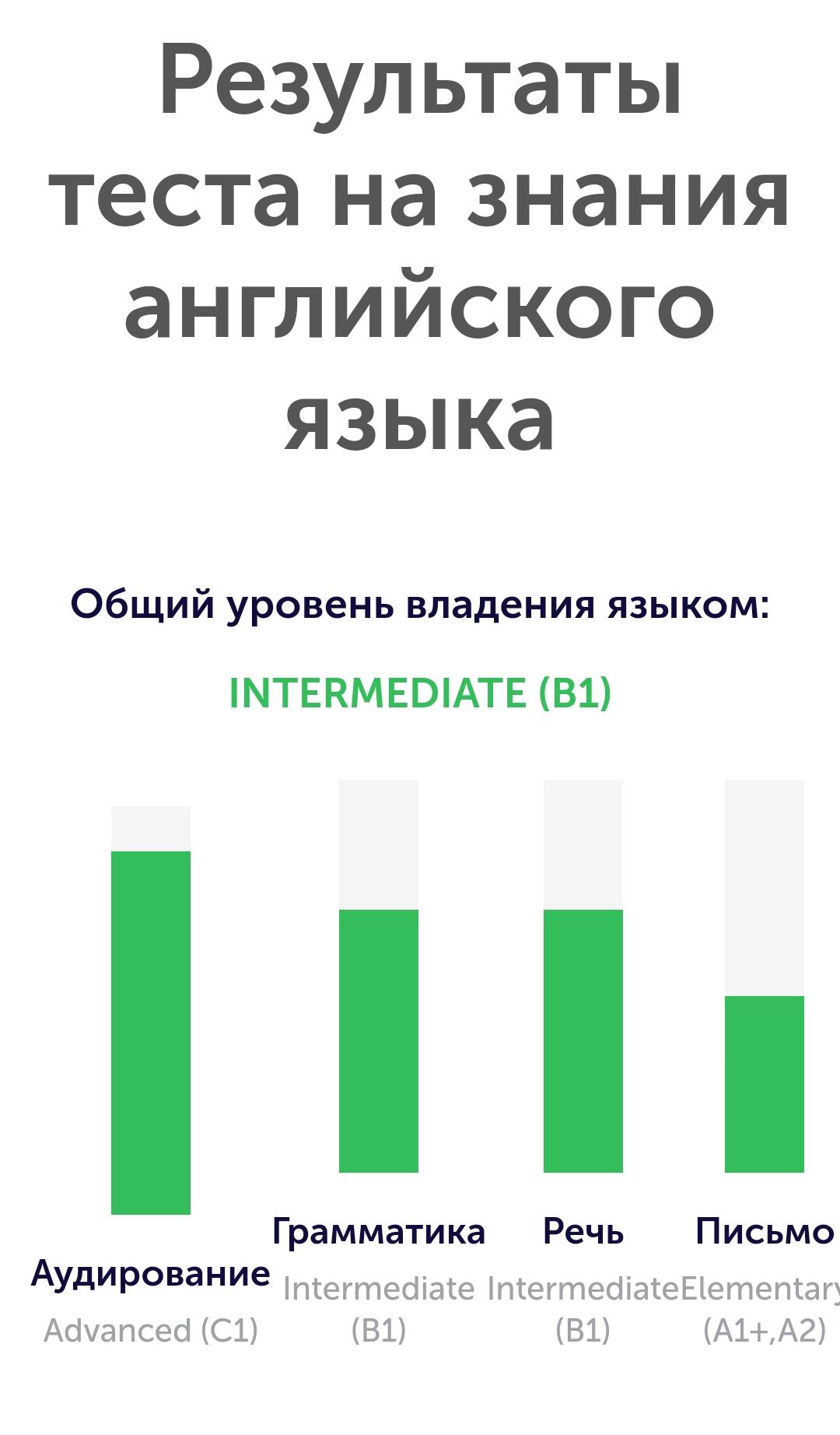 English test _210515